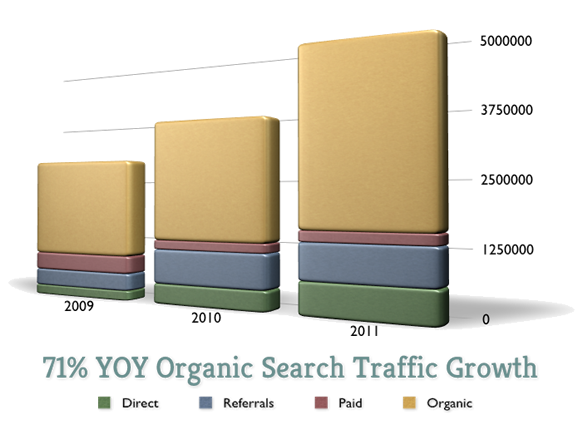 Year over Year Organic Traffic Growth